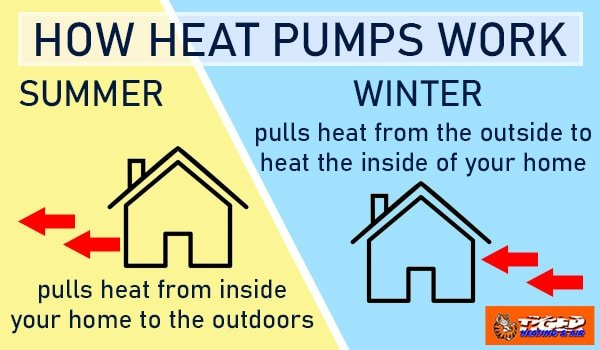 Infographic explaining how heat pumps work to cool and warm a home