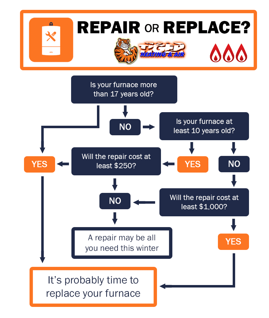 Infographic flow chart showing factors to determine whether you should repair or replace your furnace or heating system