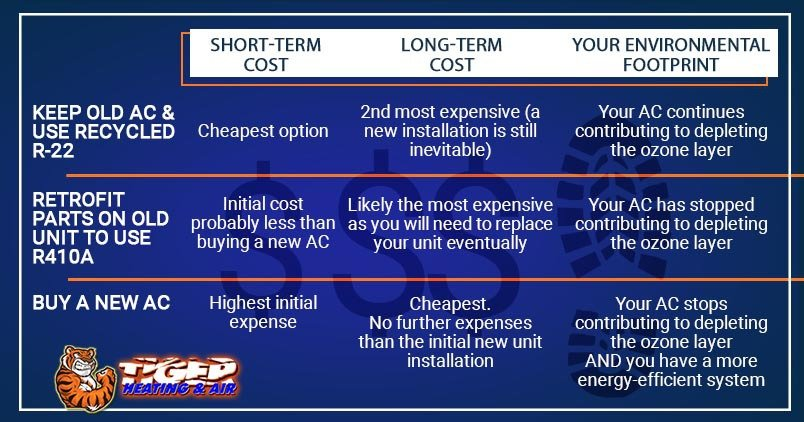 Graphic explaining options if you have an old air conditioner with the R22 refrigerant