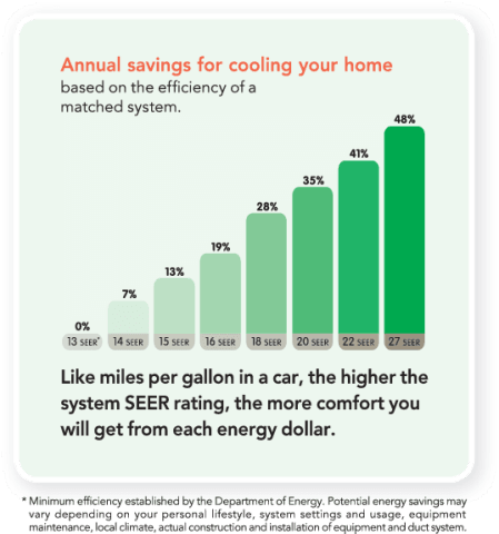 Upgrading SEER for annual savings on home energy chart from Trane